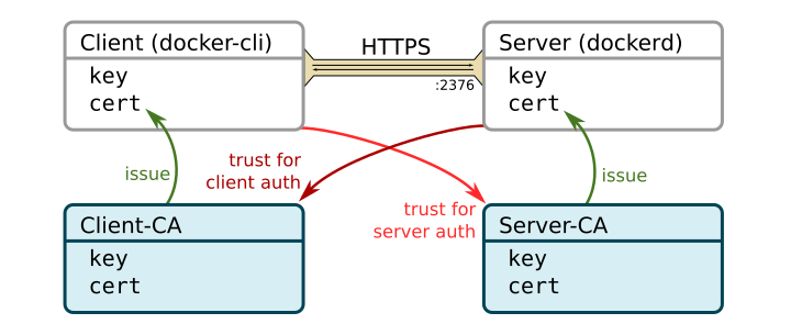 Client and server certificates