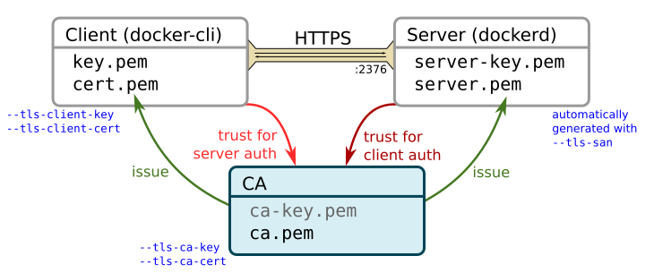 Client and server certificates in docker-machine